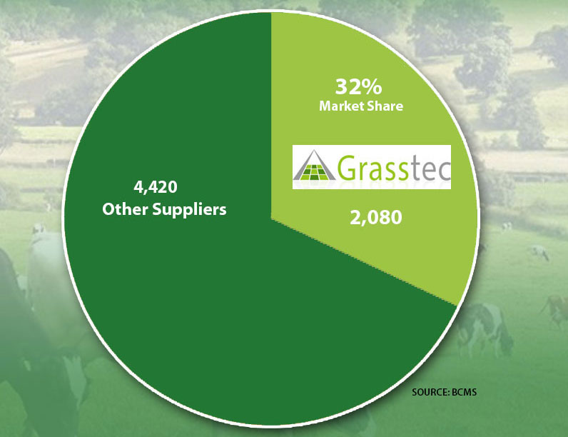 Grasstec imports